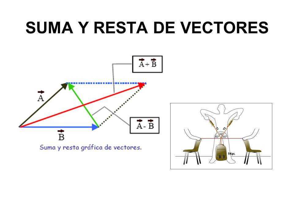 ENERGIA CINETICA: –Equivale al Wneto realizado, es decir el trabajo neto es igual al cambio en la energía cinética que tiene un cuerpo: Wneto = Δ EC –Por otro lado, sabemos que en un grafico velocidad / tiempo, la pendiente de la recta (la aceleración) corresponde a la hipotenusa, es decir |Vf| 2 -|Vi| 2 = 2ad.