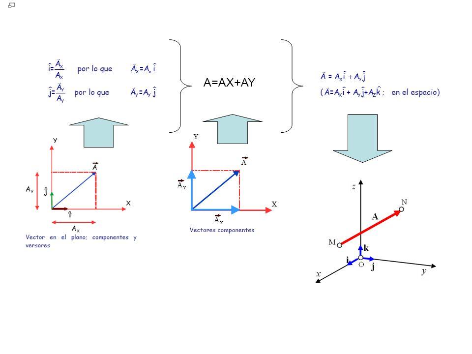 A=AX+AY