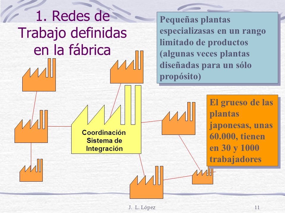 J. L. López10 Siete elementos que tratan la eliminación del desperdicio 1. Redes de trabajo definidas en la fábrica 2. Tecnología de grupo 3. Calidad