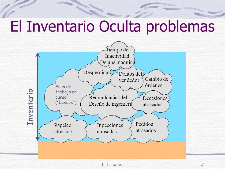 J. L. López20 4. Producción Just-In-Time Filosofía gerencial SistemaPull en toda la planta QUE ES Participación de los empleados Ingeniería industrial