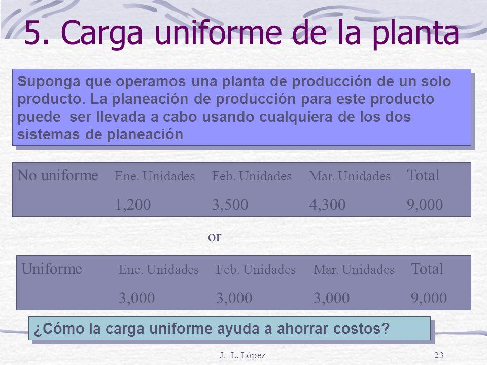 J. L. López22 El Inventario Oculta problemas Cambio de órdenes Redundancias del Diseño de ingeniería Delitos del vendedor Desperdicio Decesiones atras