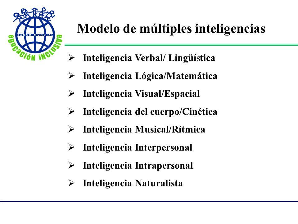 Modelo de múltiples inteligencias Inteligencia Verbal/ Lingüística Inteligencia Lógica/Matemática Inteligencia Visual/Espacial Inteligencia del cuerpo