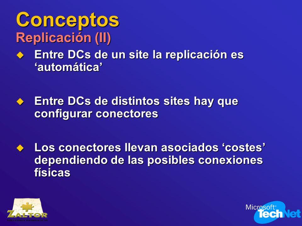 Entre DCs de un site la replicación es automática Entre DCs de un site la replicación es automática Entre DCs de distintos sites hay que configurar co