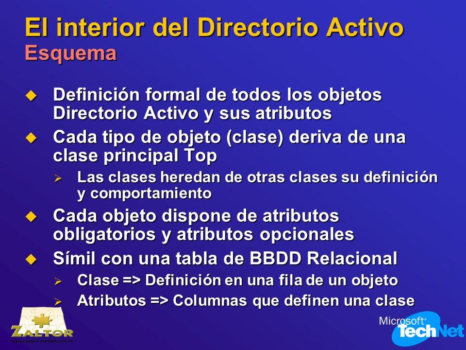 El interior del Directorio Activo Esquema Definición formal de todos los objetos Directorio Activo y sus atributos Definición formal de todos los obje