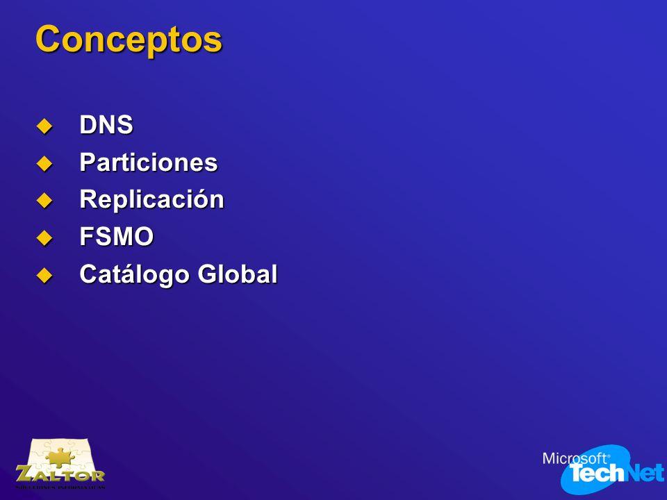 Conceptos DNS DNS Particiones Particiones Replicación Replicación FSMO FSMO Catálogo Global Catálogo Global