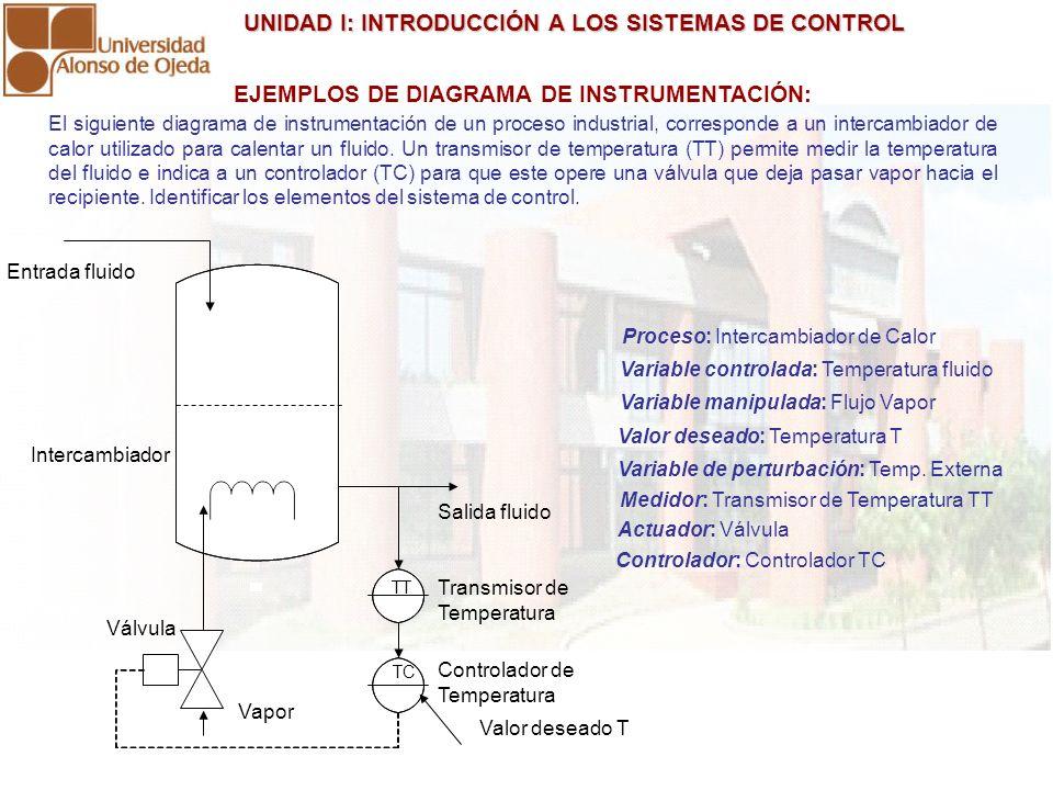 UNIDAD I: INTRODUCCIÓN A LOS SISTEMAS DE CONTROL UNIDAD I: INTRODUCCIÓN A LOS SISTEMAS DE CONTROL TT TC Vapor Válvula Intercambiador Entrada fluido Tr