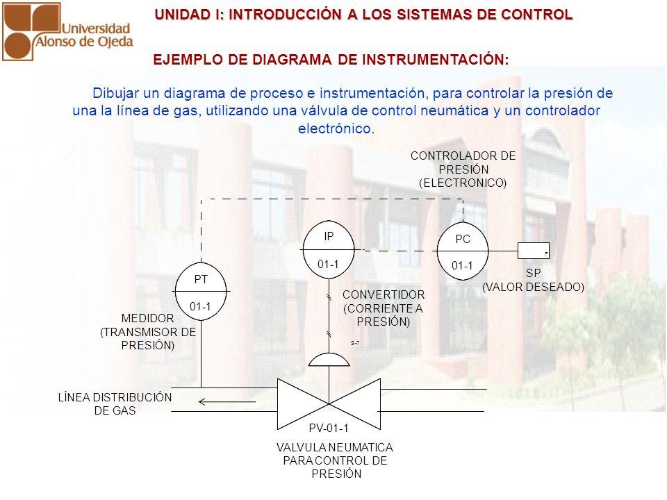 UNIDAD I: INTRODUCCIÓN A LOS SISTEMAS DE CONTROL UNIDAD I: INTRODUCCIÓN A LOS SISTEMAS DE CONTROL Dibujar un diagrama de proceso e instrumentación, pa