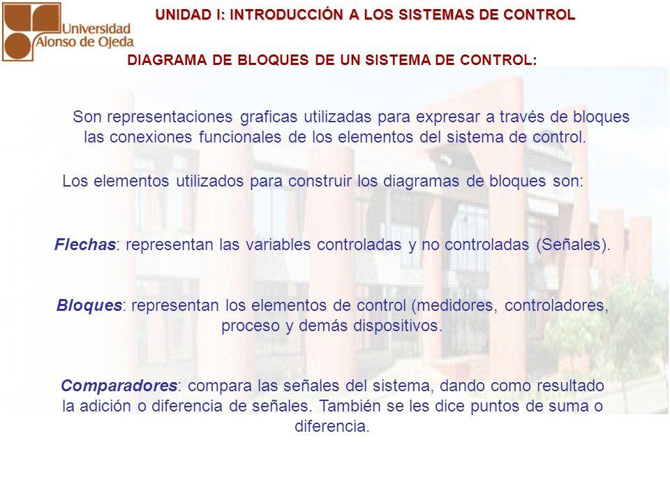 UNIDAD I: INTRODUCCIÓN A LOS SISTEMAS DE CONTROL UNIDAD I: INTRODUCCIÓN A LOS SISTEMAS DE CONTROL DIAGRAMA DE BLOQUES DE UN SISTEMA DE CONTROL: Son re
