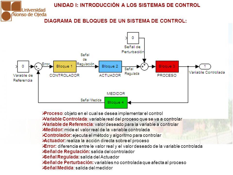 UNIDAD I: INTRODUCCIÓN A LOS SISTEMAS DE CONTROL UNIDAD I: INTRODUCCIÓN A LOS SISTEMAS DE CONTROL Proceso: objeto en el cual se desea implementar el c