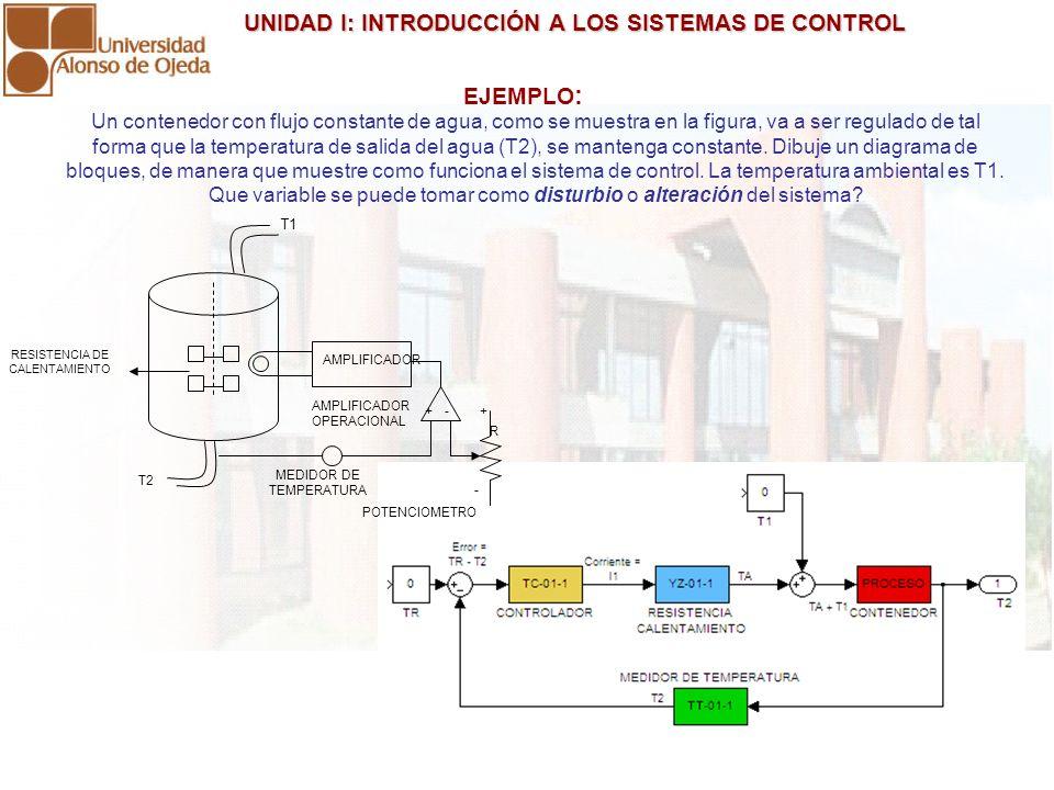 UNIDAD I: INTRODUCCIÓN A LOS SISTEMAS DE CONTROL UNIDAD I: INTRODUCCIÓN A LOS SISTEMAS DE CONTROL Un contenedor con flujo constante de agua, como se m