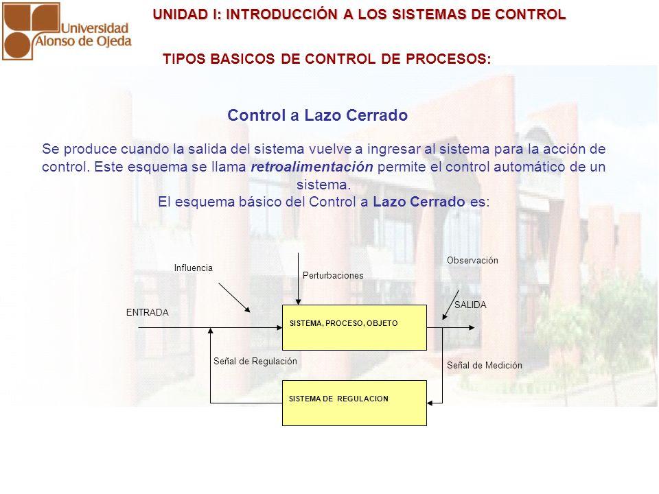 UNIDAD I: INTRODUCCIÓN A LOS SISTEMAS DE CONTROL UNIDAD I: INTRODUCCIÓN A LOS SISTEMAS DE CONTROL Se produce cuando la salida del sistema vuelve a ing