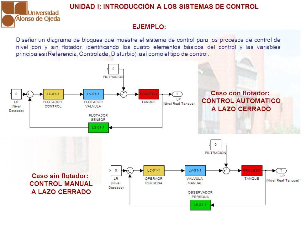 UNIDAD I: INTRODUCCIÓN A LOS SISTEMAS DE CONTROL UNIDAD I: INTRODUCCIÓN A LOS SISTEMAS DE CONTROL EJEMPLO: Diseñar un diagrama de bloques que muestre
