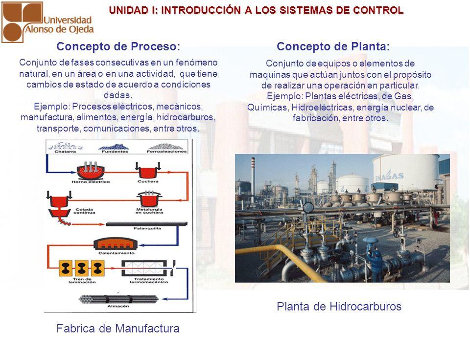 UNIDAD I: INTRODUCCIÓN A LOS SISTEMAS DE CONTROL UNIDAD I: INTRODUCCIÓN A LOS SISTEMAS DE CONTROL Conjunto de fases consecutivas en un fenómeno natura