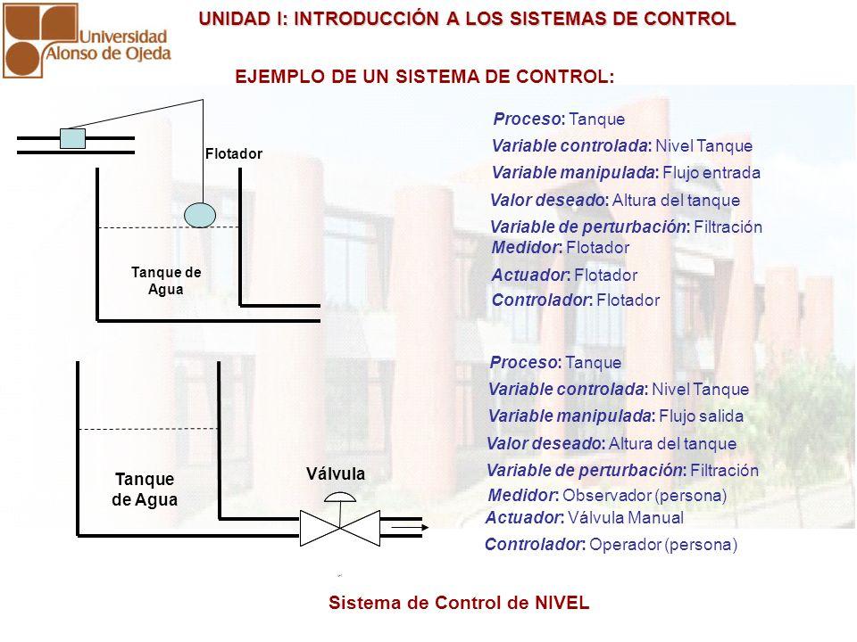 UNIDAD I: INTRODUCCIÓN A LOS SISTEMAS DE CONTROL UNIDAD I: INTRODUCCIÓN A LOS SISTEMAS DE CONTROL EJEMPLO DE UN SISTEMA DE CONTROL: Tanque de Agua Flo