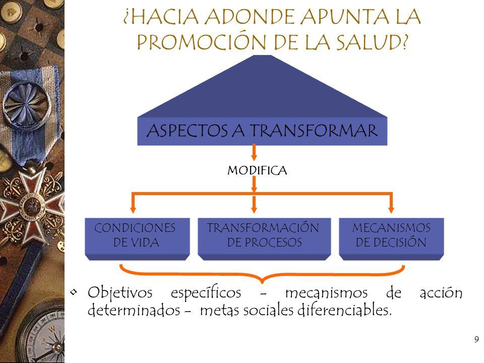 9 ¿HACIA ADONDE APUNTA LA PROMOCIÓN DE LA SALUD? Objetivos específicos - mecanismos de acción determinados - metas sociales diferenciables. ASPECTOS A