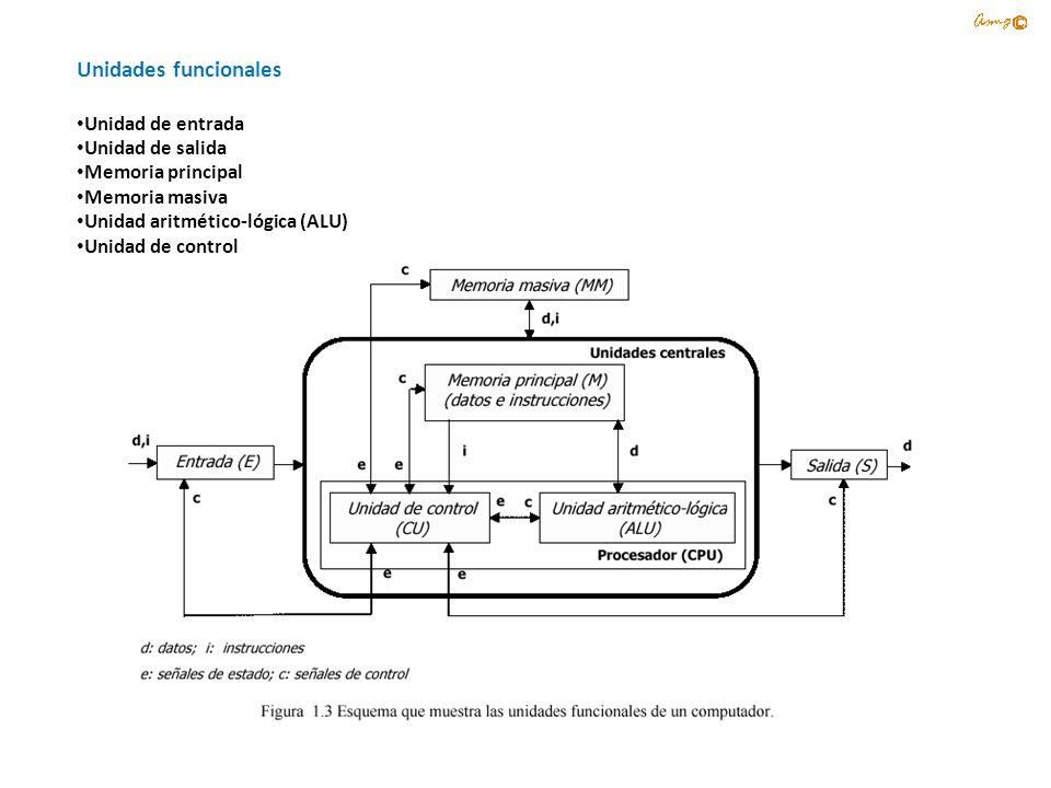 Unidades funcionales Unidad de entrada Unidad de salida Memoria principal Memoria masiva Unidad aritmético-lógica (ALU) Unidad de control
