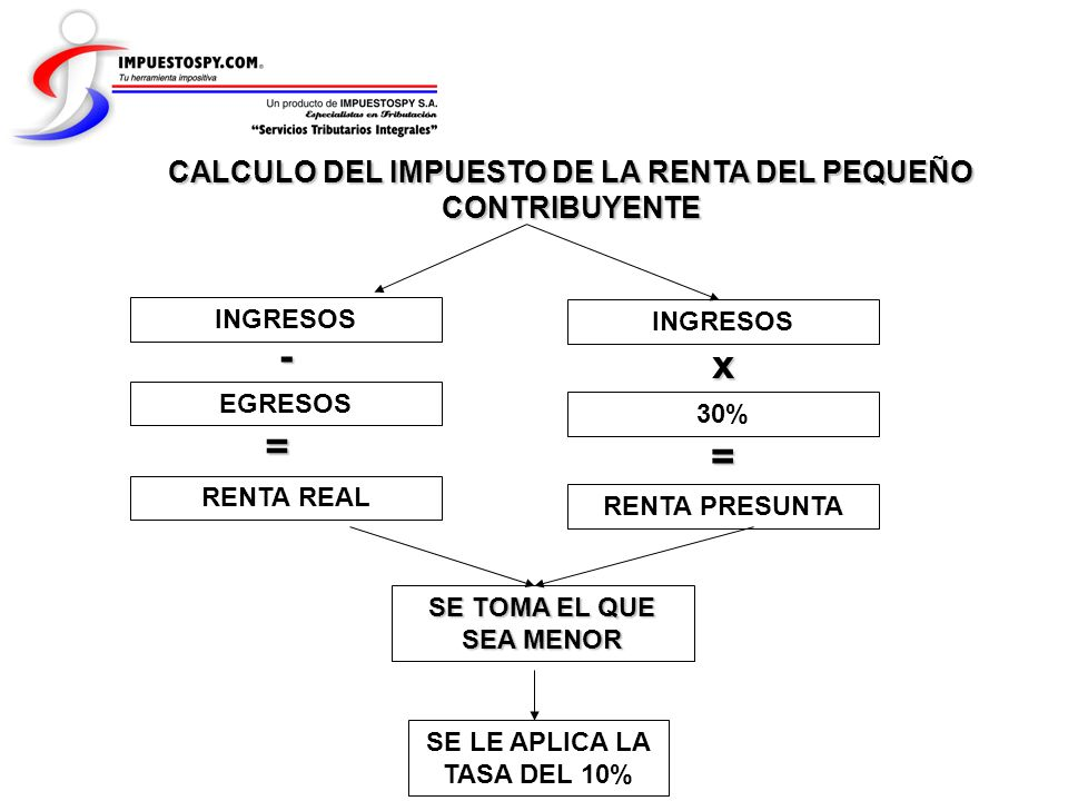 CALCULO DEL IMPUESTO DE LA RENTA DEL PEQUEÑO CONTRIBUYENTE RENTA REAL INGRESOS EGRESOS - = INGRESOS x 30% = RENTA PRESUNTA SE TOMA EL QUE SEA MENOR SE