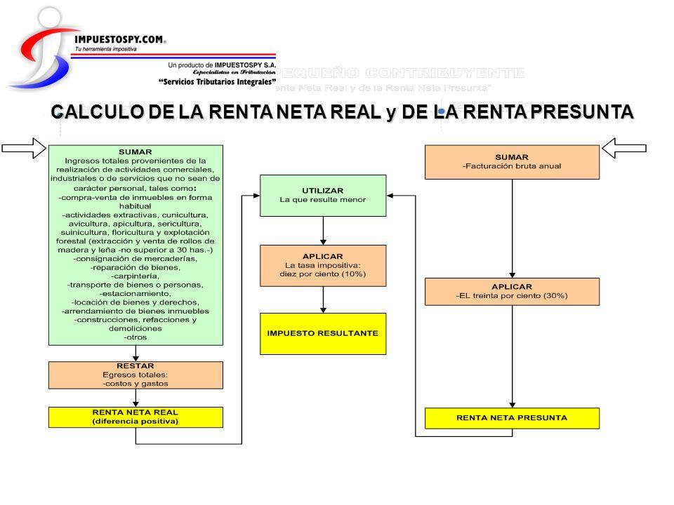 CALCULO DEL ANTICIPO DE LA RENTA DEL PEQUEÑO CONTRIBUYENTE A CERO o SALDO A FAVOR DEL CONTRIBUYENTE INGRESOS (sin IVA) - = NO PAGA ANTICIPO EGRESOS (sin IVA) RENTA NETA REAL INGRESOS (sin IVA) EGRESOS (sin IVA) - SE APLICA EL 10% SE HALLA EL 50% ANTICIPO A INGRESAR = =
