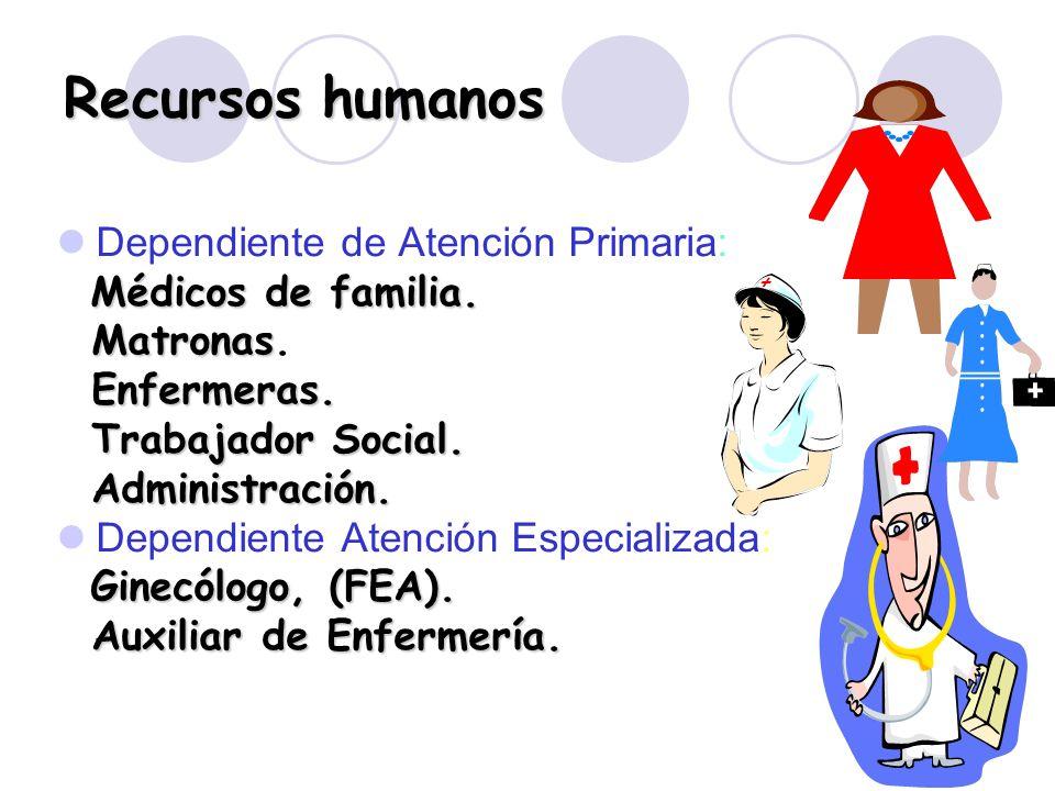 4 Recursos humanos Dependiente de Atención Primaria: Médicos de familia. Matronas Matronas. Enfermeras. Trabajador Social. Trabajador Social. Administ