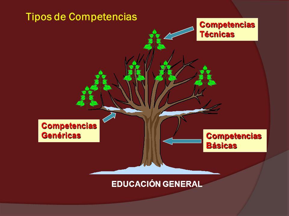 Tipos de Competencias CompetenciasBásicas CompetenciasGenéricas CompetenciasTécnicas EDUCACIÓN GENERAL