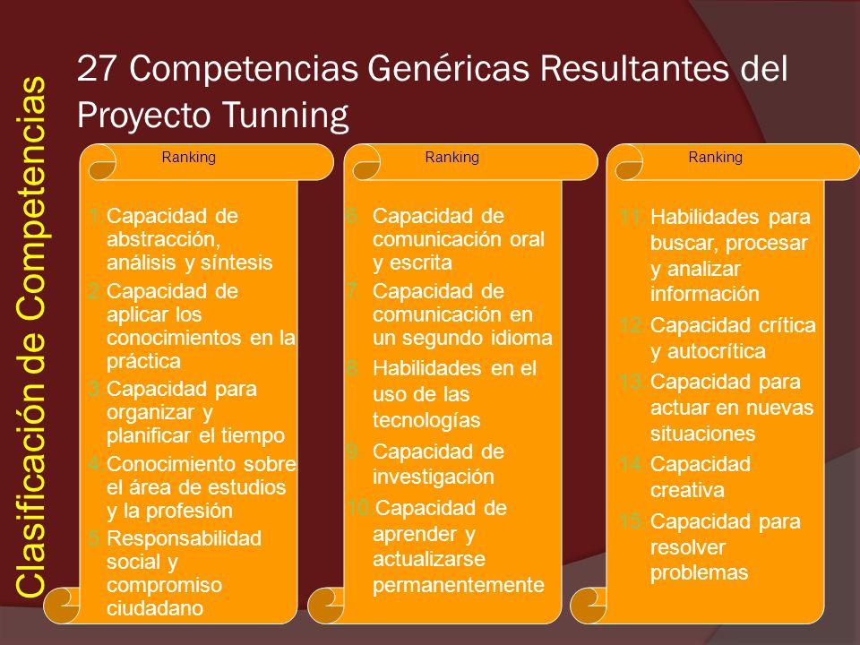 Clasificación de Competencias Ranking 27 Competencias Genéricas Resultantes del Proyecto Tunning 1.Capacidad de abstracción, análisis y síntesis 2.Cap