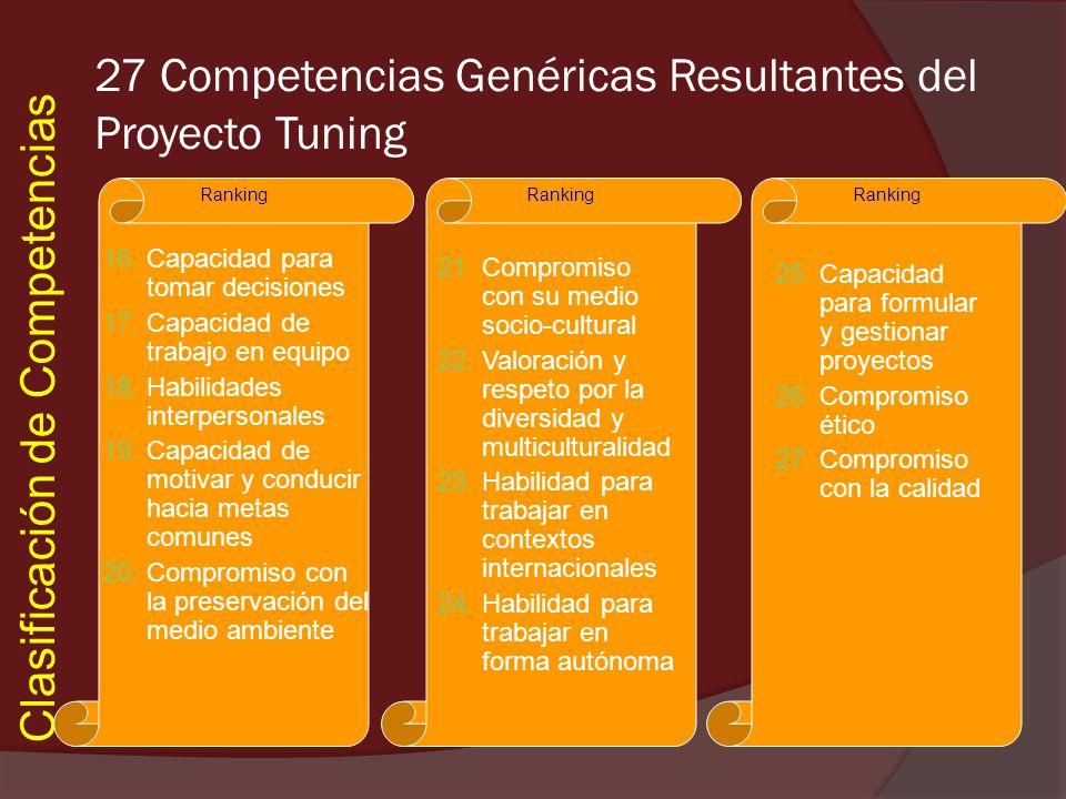 Clasificación de Competencias Ranking 27 Competencias Genéricas Resultantes del Proyecto Tuning 16.Capacidad para tomar decisiones 17.Capacidad de tra