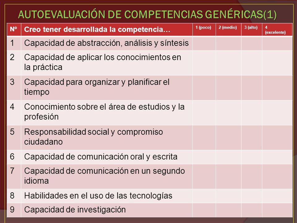AUTOEVALUACIÓN DE COMPETENCIAS GENÉRICAS(1) Nº Creo tener desarrollada la competencia… 1 (poco)2 (medio)3 (alto)4 (excelente) 1Capacidad de abstracció