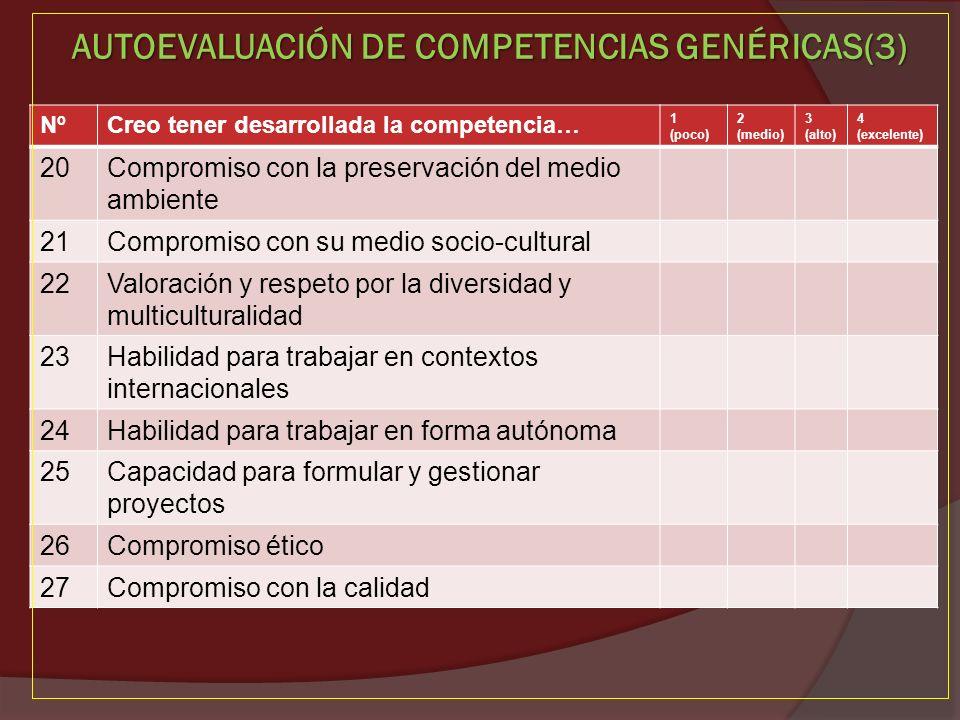 AUTOEVALUACIÓN DE COMPETENCIAS GENÉRICAS(3) NºCreo tener desarrollada la competencia… 1 (poco) 2 (medio) 3 (alto) 4 (excelente) 20Compromiso con la pr