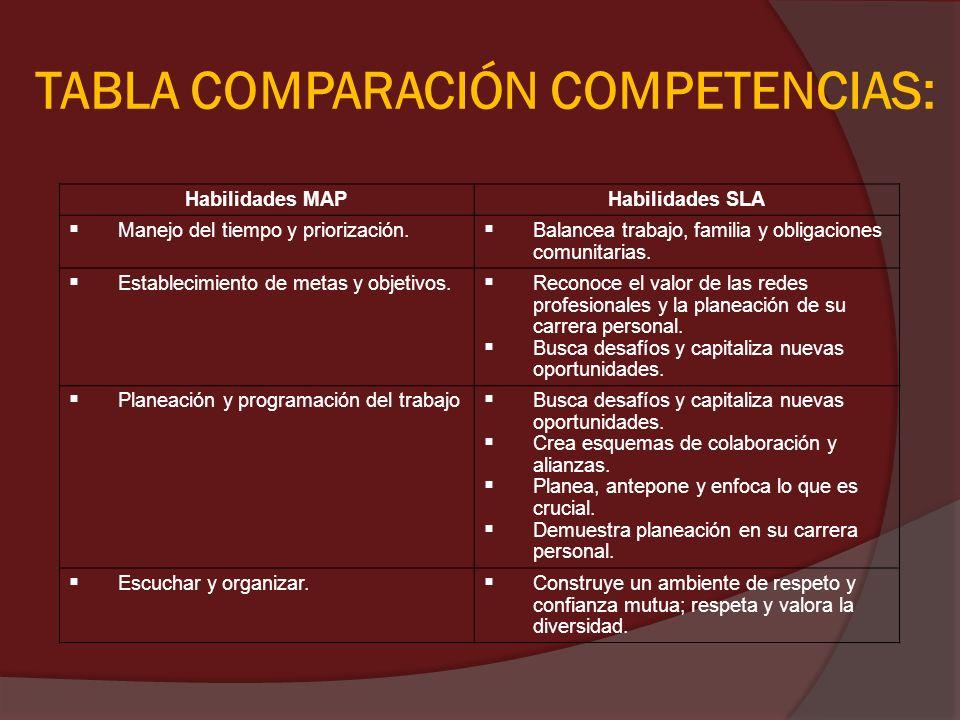 TABLA COMPARACIÓN COMPETENCIAS: Habilidades MAPHabilidades SLA Manejo del tiempo y priorización. Balancea trabajo, familia y obligaciones comunitarias