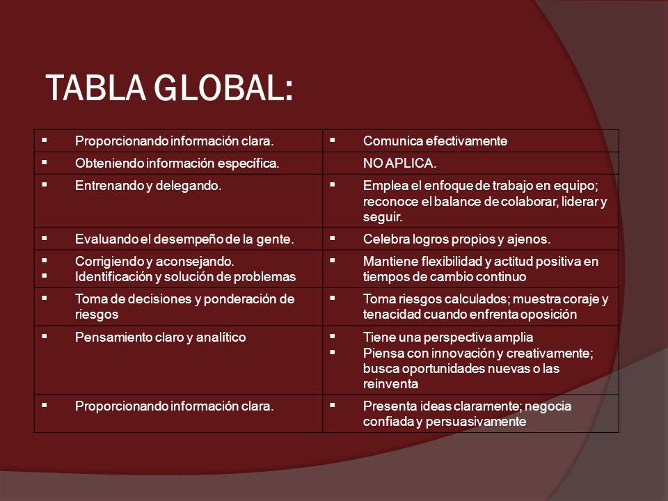 TABLA GLOBAL: Proporcionando información clara. Comunica efectivamente Obteniendo información específica. NO APLICA. Entrenando y delegando. Emplea el