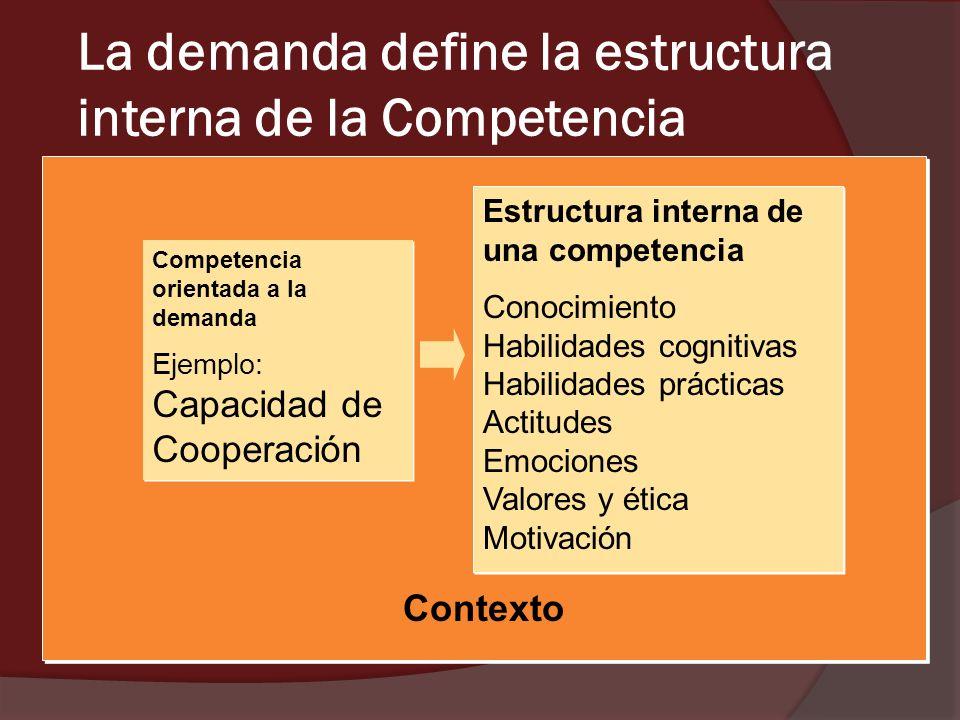 Contexto La demanda define la estructura interna de la Competencia Competencia orientada a la demanda Ejemplo: Capacidad de Cooperación Competencia or