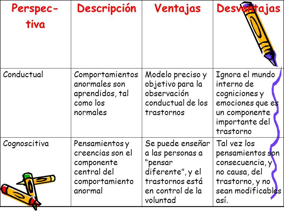 Perspec- tiva DescripciónVentajasDesventajas ConductualComportamientos anormales son aprendidos, tal como los normales Modelo preciso y objetivo para