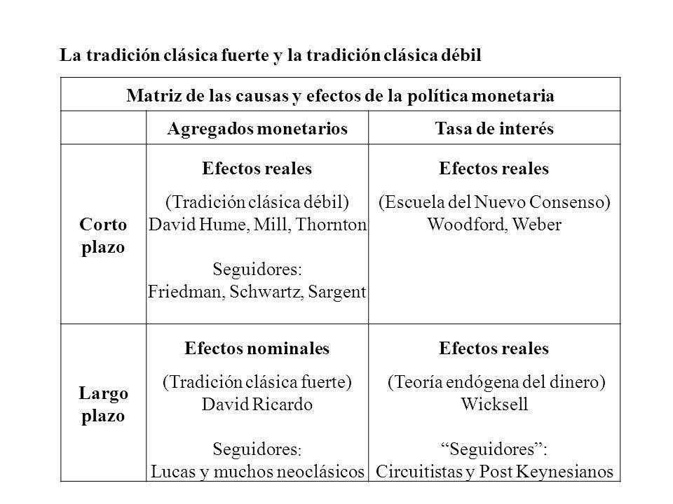 La tradición clásica fuerte y la tradición clásica débil Matriz de las causas y efectos de la política monetaria Agregados monetariosTasa de interés C