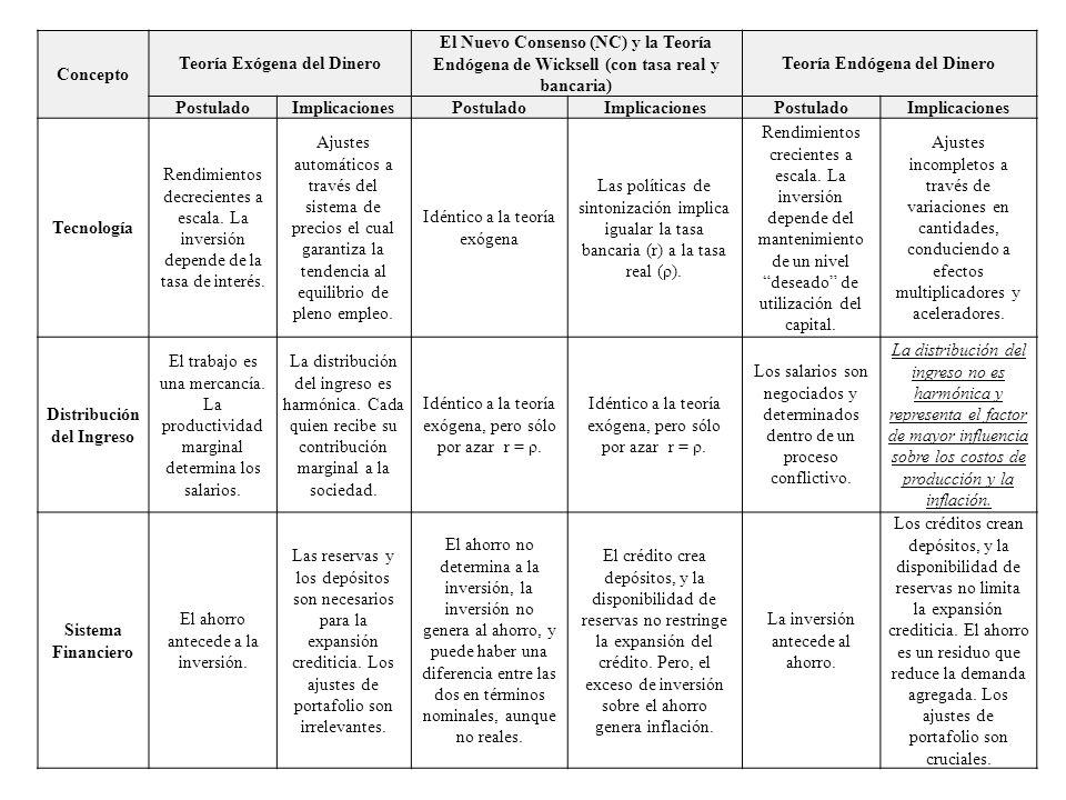 Concepto Teoría Exógena del Dinero El Nuevo Consenso (NC) y la Teoría Endógena de Wicksell (con tasa real y bancaria) Teoría Endógena del Dinero Postu