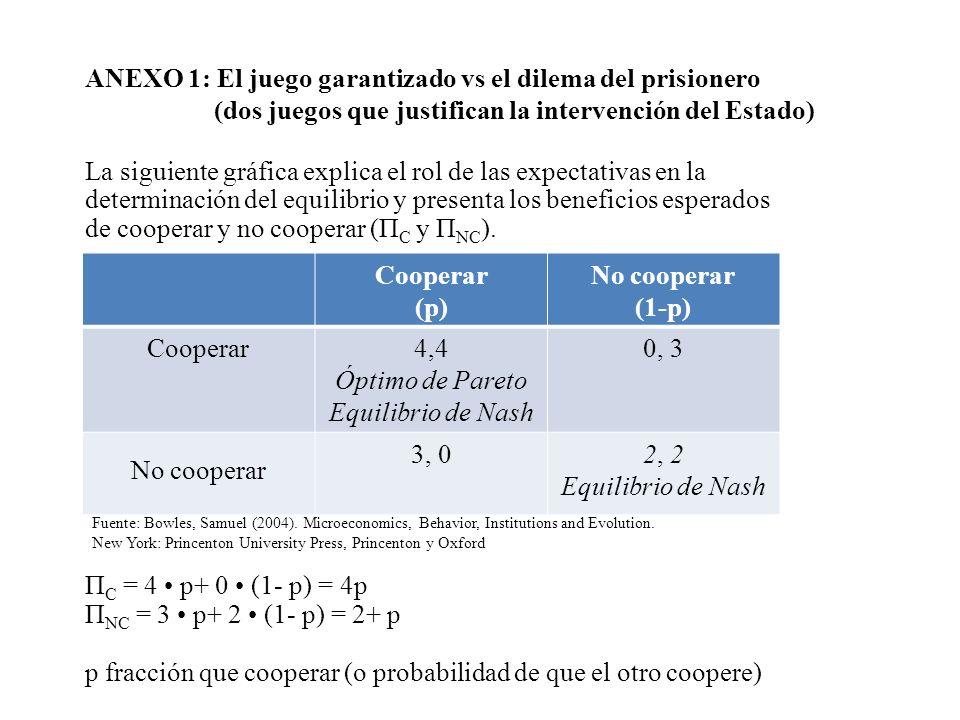 ANEXO 1: El juego garantizado vs el dilema del prisionero (dos juegos que justifican la intervención del Estado) La siguiente gráfica explica el rol d