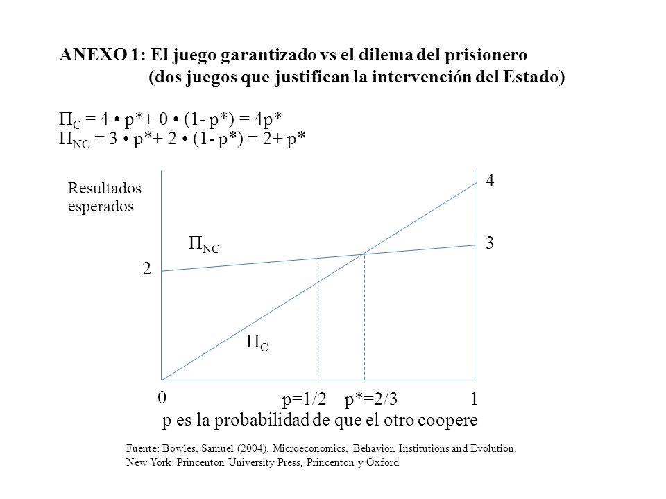 ANEXO 1: El juego garantizado vs el dilema del prisionero (dos juegos que justifican la intervención del Estado) Π C = 4 p*+ 0 (1- p*) = 4p* Π NC = 3
