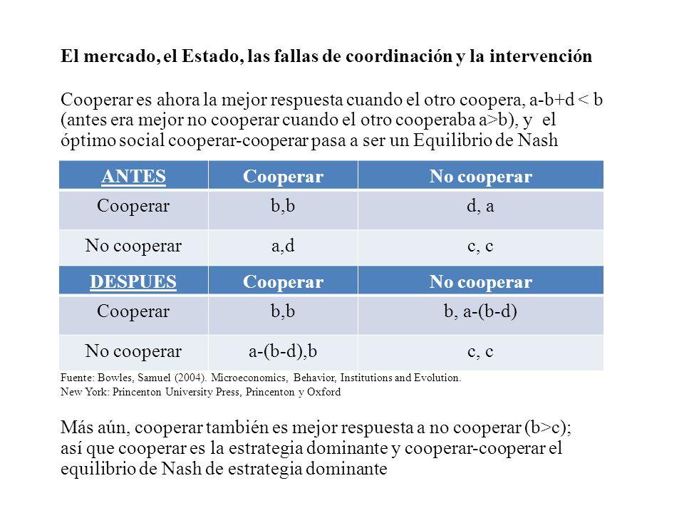 El mercado, el Estado, las fallas de coordinación y la intervención Cooperar es ahora la mejor respuesta cuando el otro coopera, a-b+d b), y el óptimo