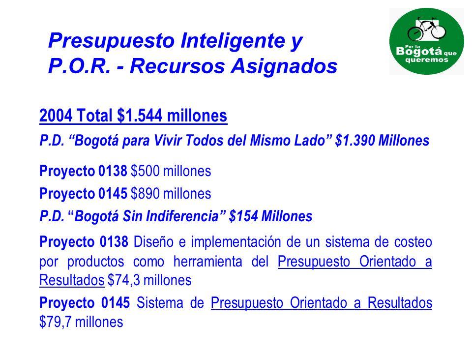 Presupuesto Inteligente y P.O.R. - Recursos Asignados 2004 Total $1.544 millones P.D.