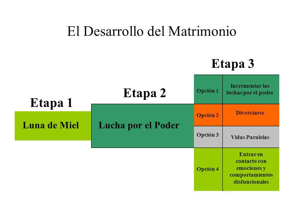 El Desarrollo del Matrimonio Etapa 1 Etapa 2 Etapa 3 Luna de MielLucha por el Poder Opción 1 Opción 4 Opción 3 Opción 2 Incrementar las luchas por el