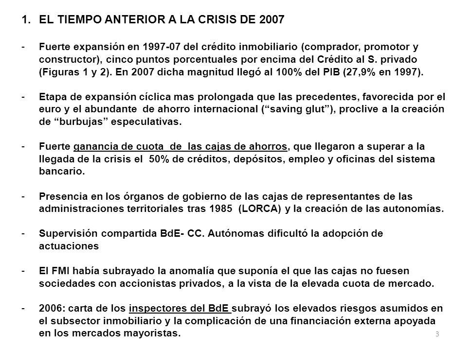 3 1.EL TIEMPO ANTERIOR A LA CRISIS DE 2007 -Fuerte expansión en 1997-07 del crédito inmobiliario (comprador, promotor y constructor), cinco puntos porcentuales por encima del Crédito al S.