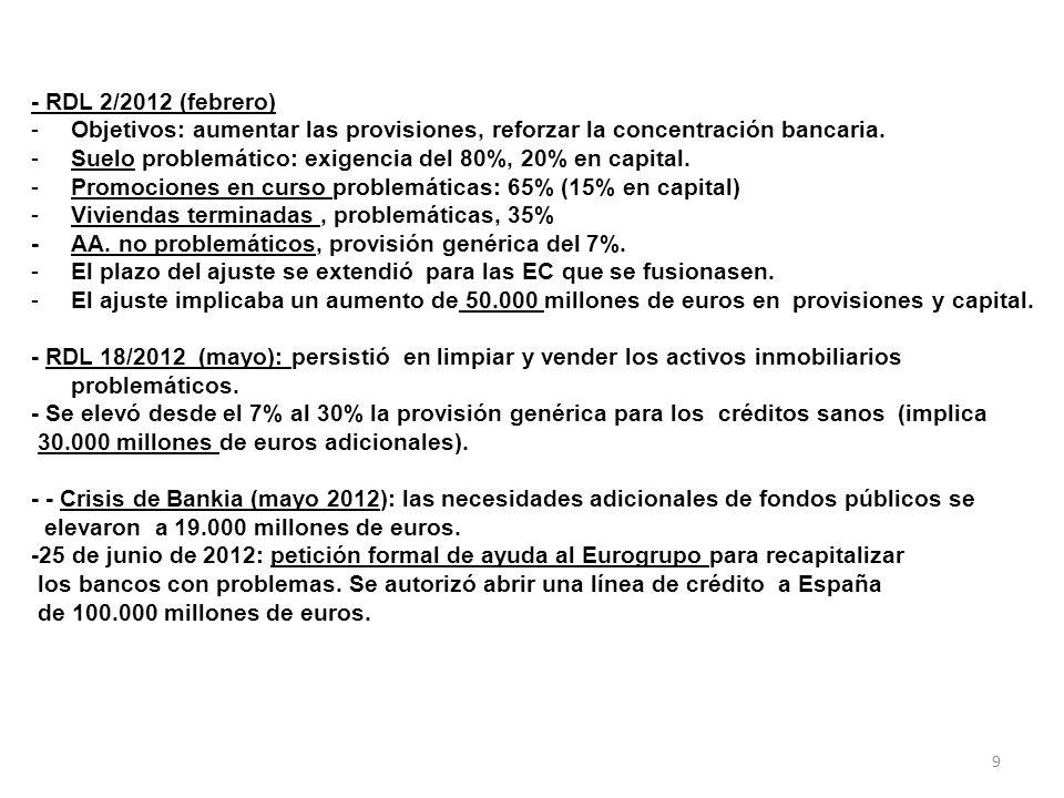 9 - RDL 2/2012 (febrero) -Objetivos: aumentar las provisiones, reforzar la concentración bancaria.