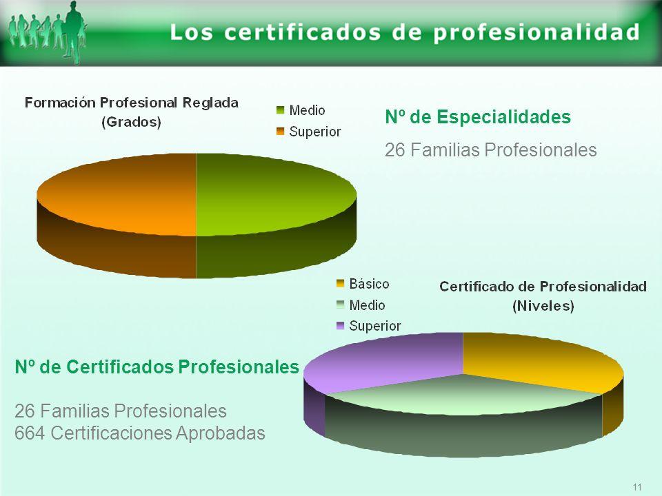 11 Nº de Especialidades 26 Familias Profesionales Nº de Certificados Profesionales 26 Familias Profesionales 664 Certificaciones Aprobadas