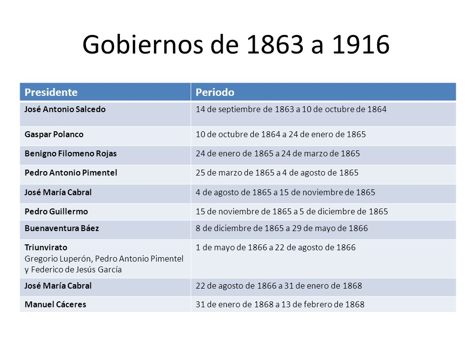 Gobiernos de 1863 a 1916 PresidentePeriodo José Antonio Salcedo14 de septiembre de 1863 a 10 de octubre de 1864 Gaspar Polanco10 de octubre de 1864 a