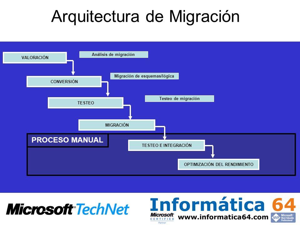 PROCESO MANUAL Arquitectura de Migración OPTIMIZACIÓN DEL RENDIMIENTOTESTEO E INTEGRACIÓN MIGRACIÓN Testeo de migración TESTEO Migración de esquemas/l