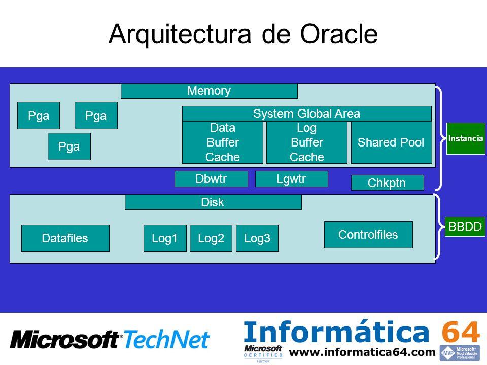 Arquitectura de Oracle DatafilesLog1Log2Log3 Controlfiles Memory Pga Data Buffer Cache Log Buffer Cache Shared Pool System Global Area Disk DbwtrLgwtr