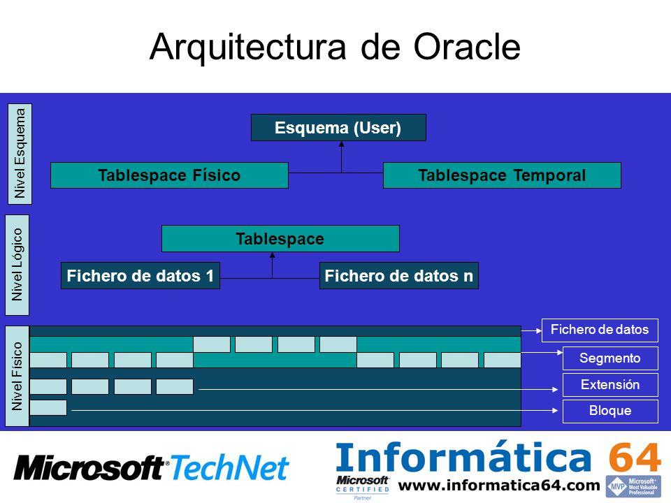 Fichero de datos Arquitectura de Oracle BloqueExtensión Segmento Nivel Físico Nivel Lógico Nivel Esquema Tablespace Fichero de datos 1Fichero de datos