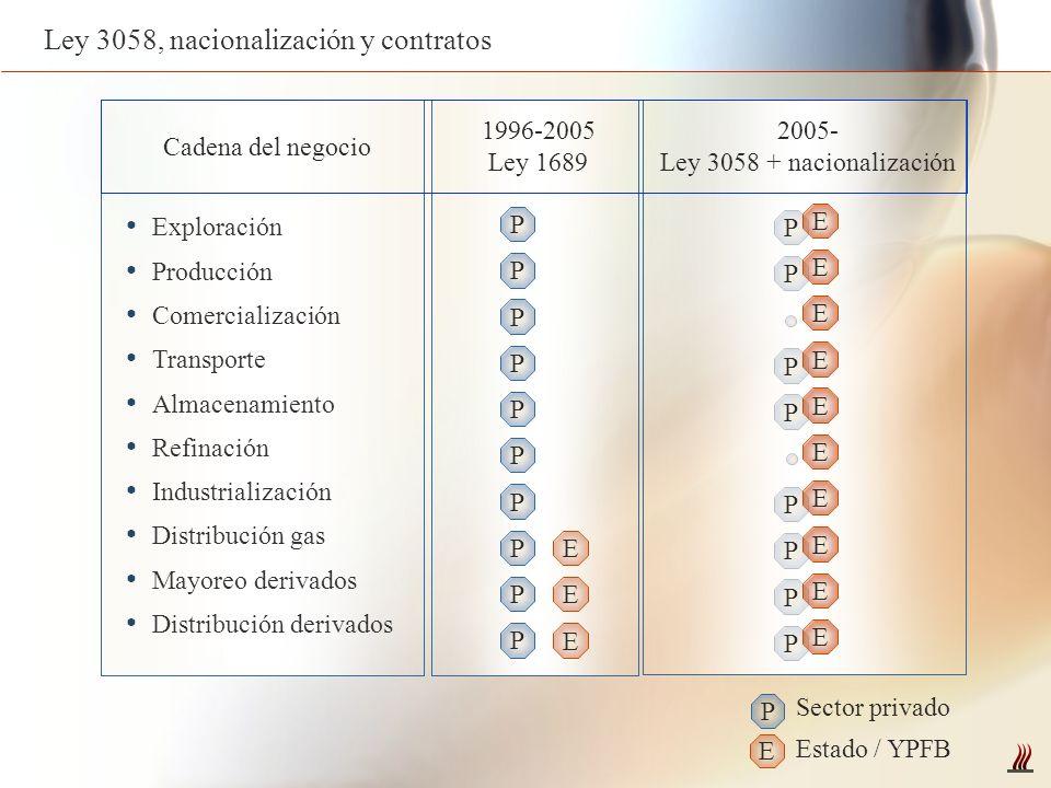 Ley 3058, nacionalización y contratos P E Sector privado Estado / YPFB Exploración Producción Comercialización Transporte Almacenamiento Refinación In