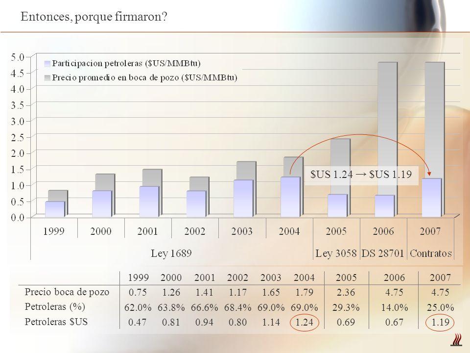 Entonces, porque firmaron? Petroleras $US Petroleras (%) Precio boca de pozo 1.24 69.0% 1.79 2004 1.14 69.0% 1.65 2003 0.80 68.4% 1.17 2002 0.94 66.6%