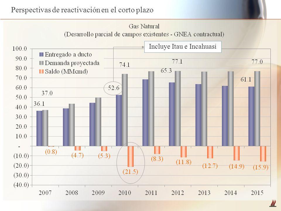 Perspectivas de reactivación en el corto plazo Incluye Itau e Incahuasi