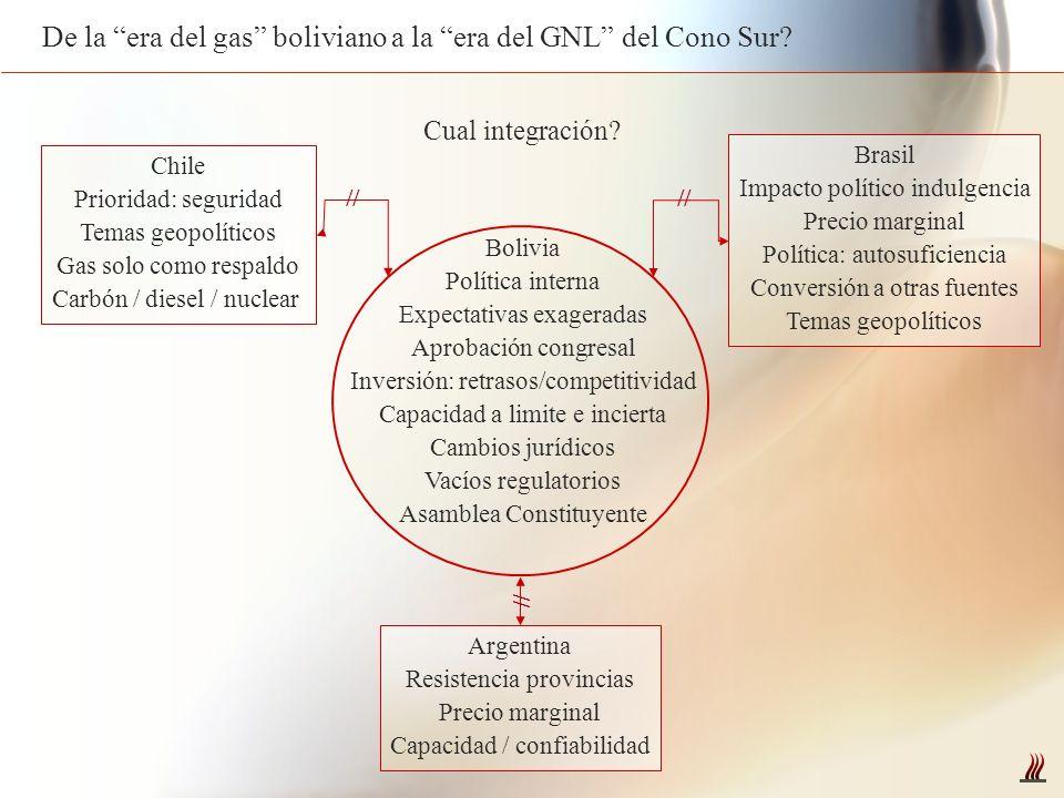 De la era del gas boliviano a la era del GNL del Cono Sur? Bolivia Política interna Expectativas exageradas Aprobación congresal Inversión: retrasos/c